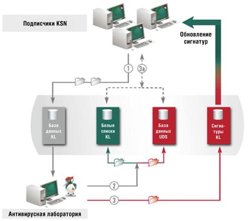 Схема работы KSN