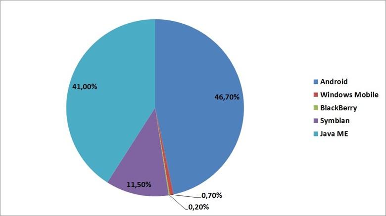 Распределение вредоносного ПО в 2011 году