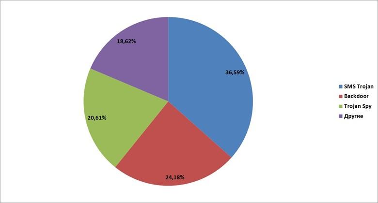 Распределение по поведениям мобильных вредоносных программ по итогам 2011г.