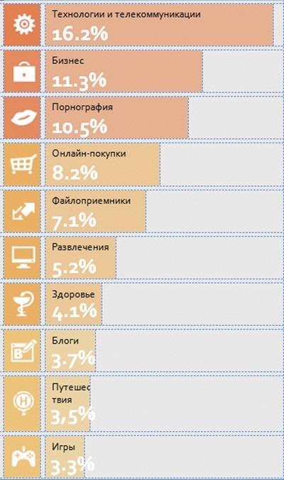 Распределение атак по тематике сайтов