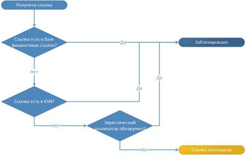 Блок-схема поиска фишинговой ссылки