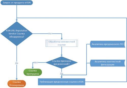 Обработка фишингового запроса в KSN