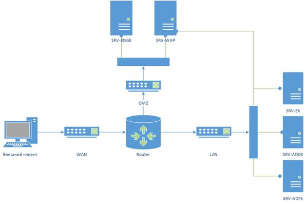 Лабораторный стенд Web application proxy