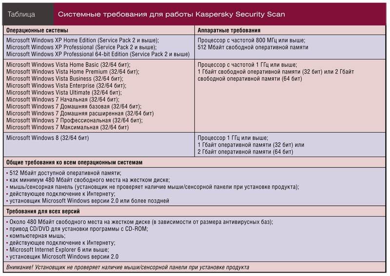 Системные требования для работы Kaspersky Security Scan