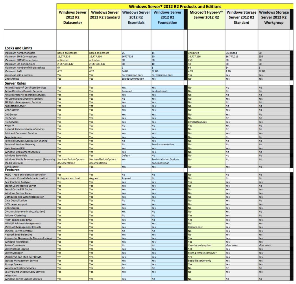 Сравнение редакций Windows Server 2012 R2