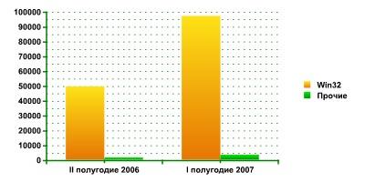 Число новых вредоносных программ, ориентированных на различные платформы