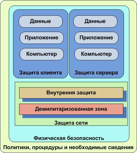 Модель углубленной безопасности