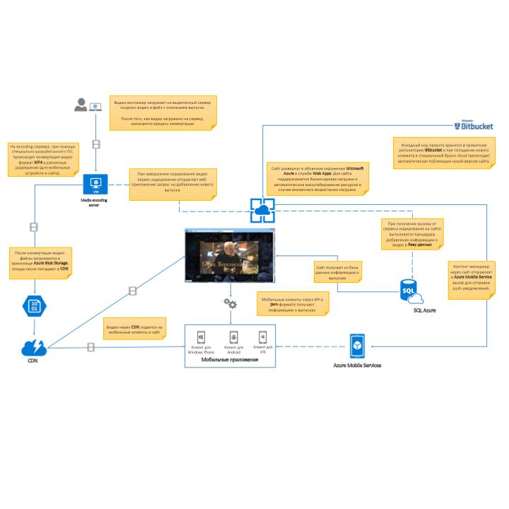 Архитектура проекта Торф ТВ