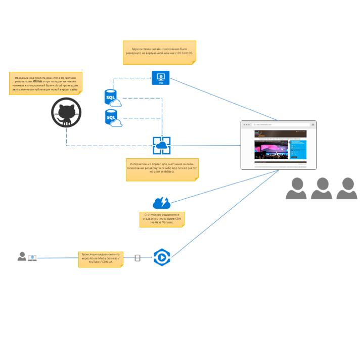 Архитектура интерактивного телевидения